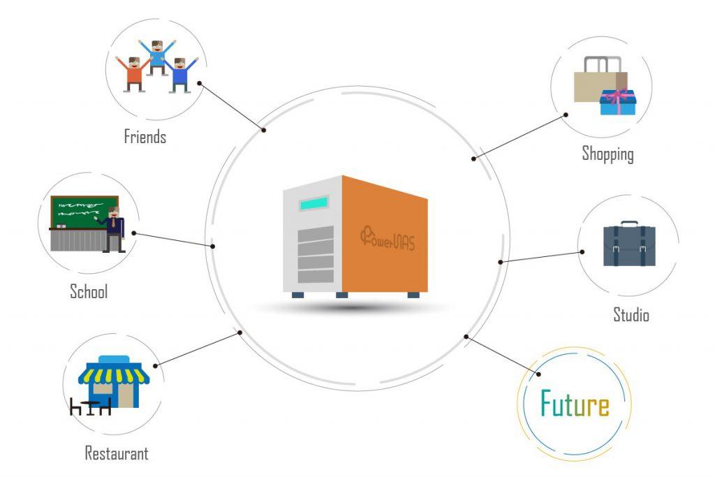 NAS將拓展成廣闊的資料分享網
