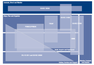 Governance over IT Service Management Processes using COBIT 50  Disruptive agile Service