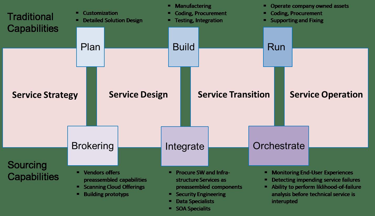 Secure Web Application Architecture