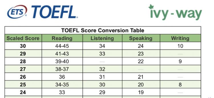 TOEFL score conversion table