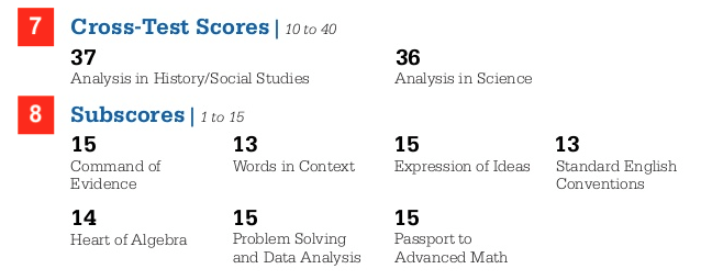 SAT Cross-Test Scores and Subscores