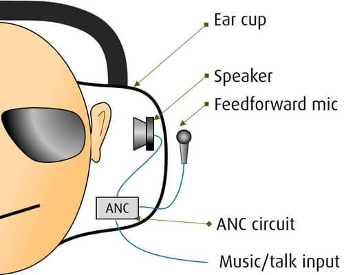 ANC headsets aren't all the same: The three types of ANC · Jabra Blog