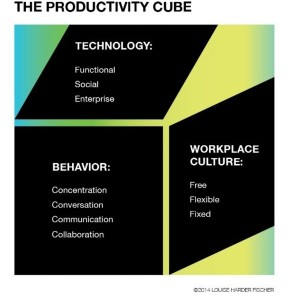 The productivity cube (3)
