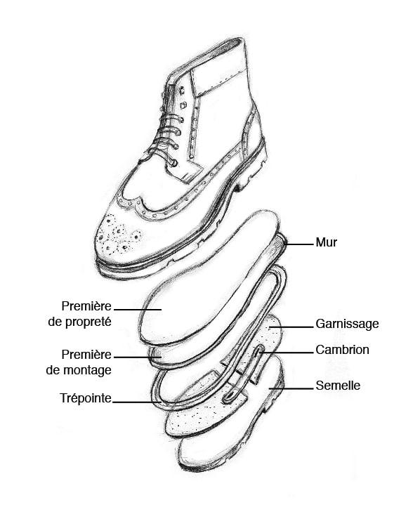 Voici les différents éléments qui composent la semelle d'une paire de chaussure