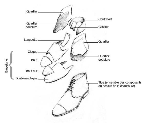Eléments dessus chaussures
