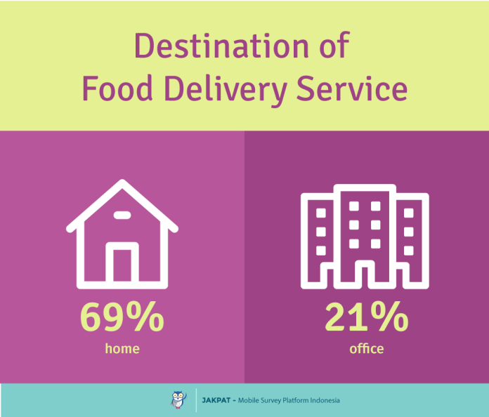 Indonesia Food Delivery Market