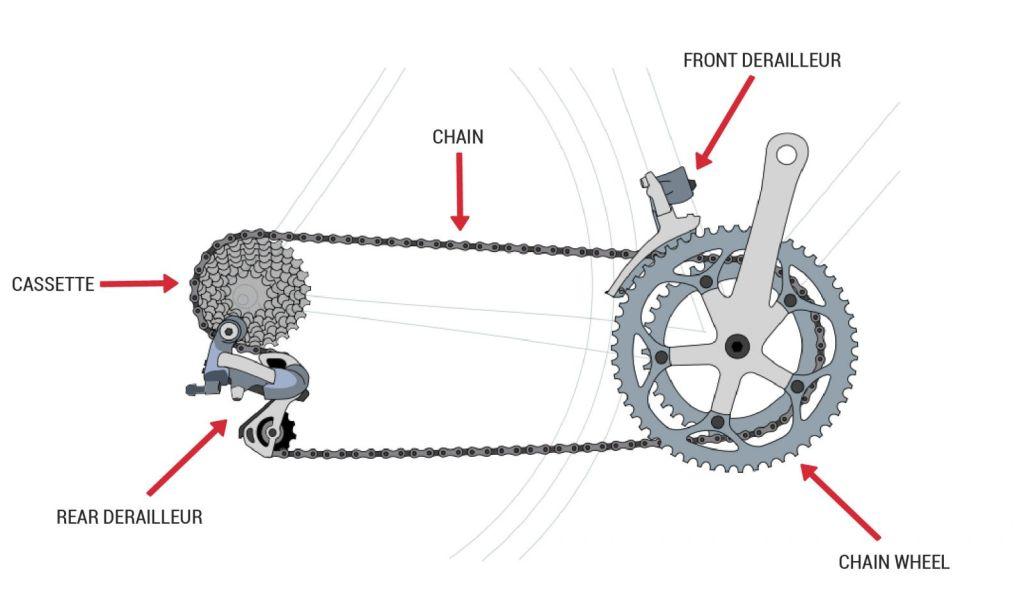 Bicycle Drivetrains Explained - blog.jans.com