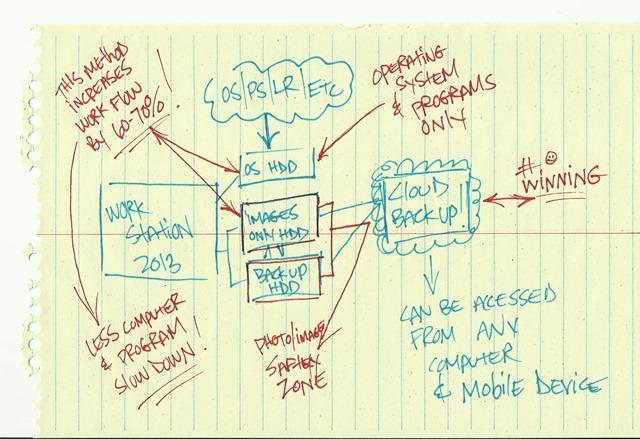 My Photography Workflow Blueprint
