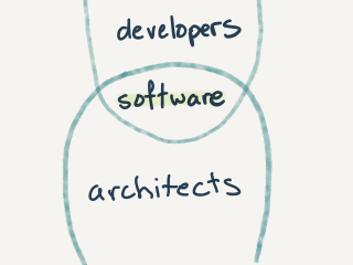 bottom half of an ellipse containing developers and software; top half of an overlapping ellipse contains software and architects