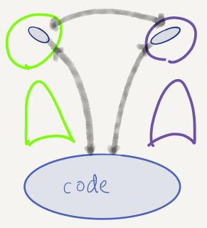 a blob of code and two people. The people have small blobs in their heads. two-way arrows between the code and the small blobs, and between the people