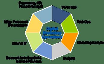 digital marketing role