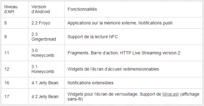 android_api_fonctionnalites