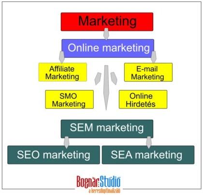 Az online marketing és keresőoptimalizálás táblája.