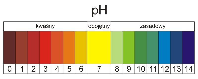 Organizm a pH