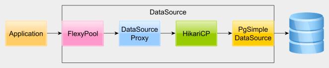 datasourceproxyarchitecture
