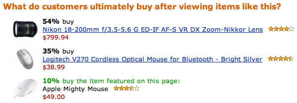 54% of customers who view the Mighty Mouse on Amazon.com buy the Nikon 18-200mm Zoom-Nikkor Lens