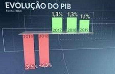 Qual o valor de mercado da Amazônia, do Brasil e de uma Embrapa?