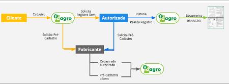 Ministério da Agricultura lança plataforma 100% digital para registro de máquinas agrícolas