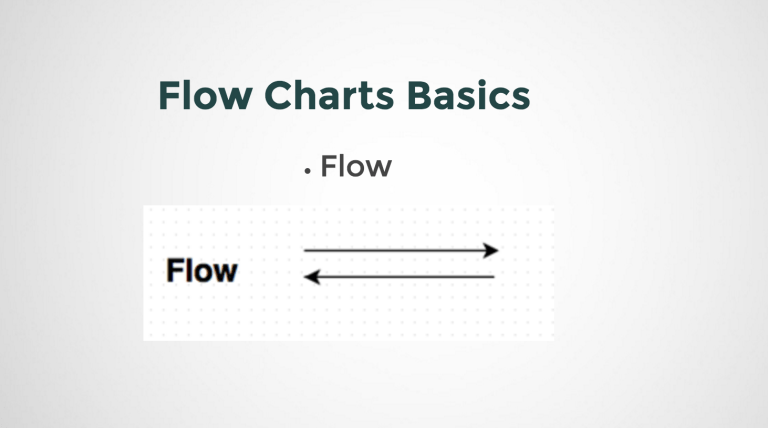 Representing a flow in Flowcharts