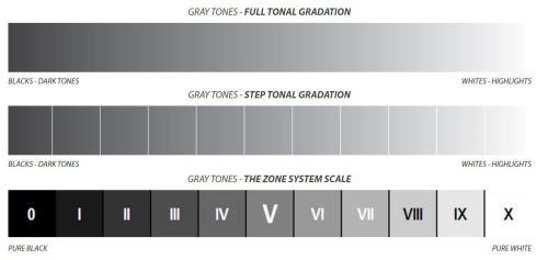 The Zone System and covering the full tonal range