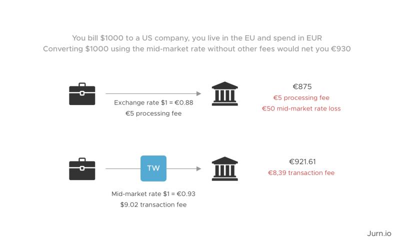 Mejor medio de pago transferencias internacionales ➤