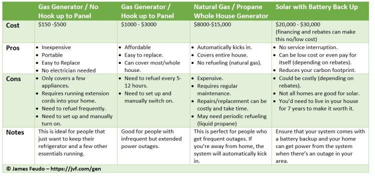 Generator Comparison