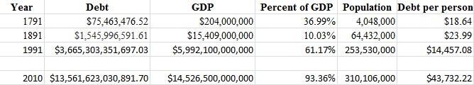 US National Debt 1791, 1891, 1991, and 2010