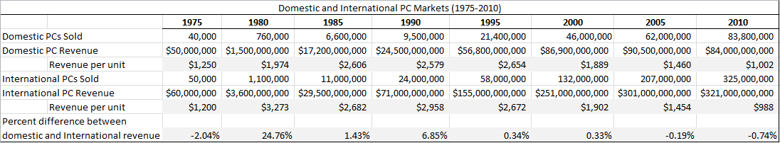 Overall PC Sales (1975-2010)