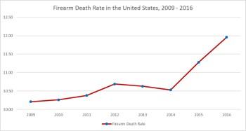 Firearm deaths chart 2008-2009
