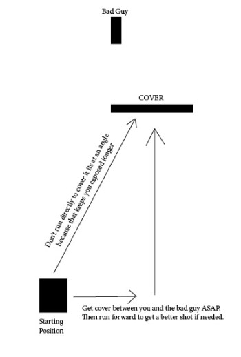 Use of cover diagram