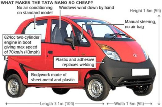 tata-nano-map