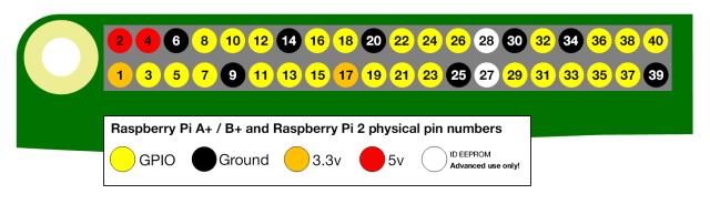 Turn LED On Off using Node js web api's on Raspberry Pi   Kashish