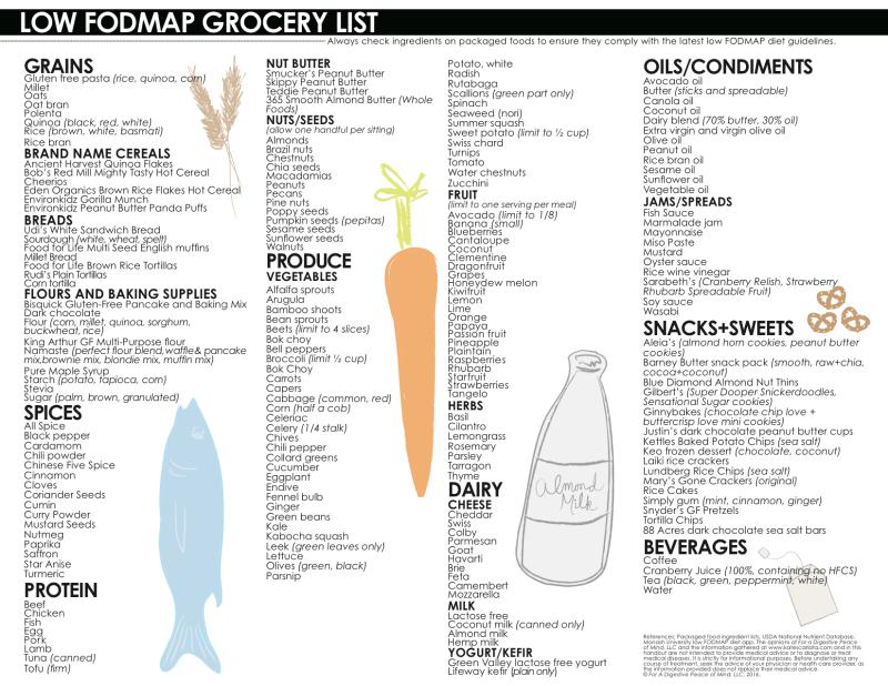 low sugar foods list pdf
