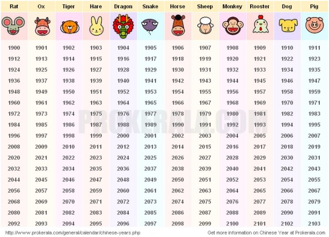Chinese animal zodiac & years they represent
