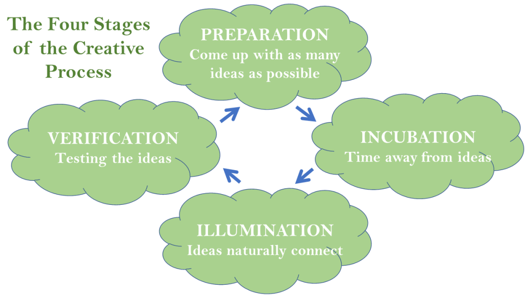 4 Stages of the Creative Process Graphic