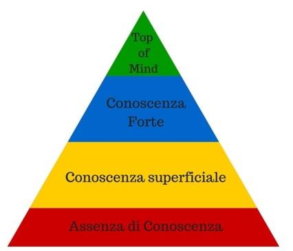 brand awarreness piramide di aaker