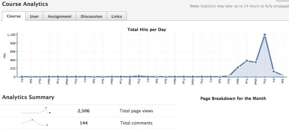 First week analytics in Schoology for one group of 44 students.