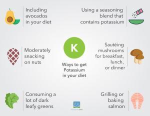 Potassium on a Ketogenic Diet