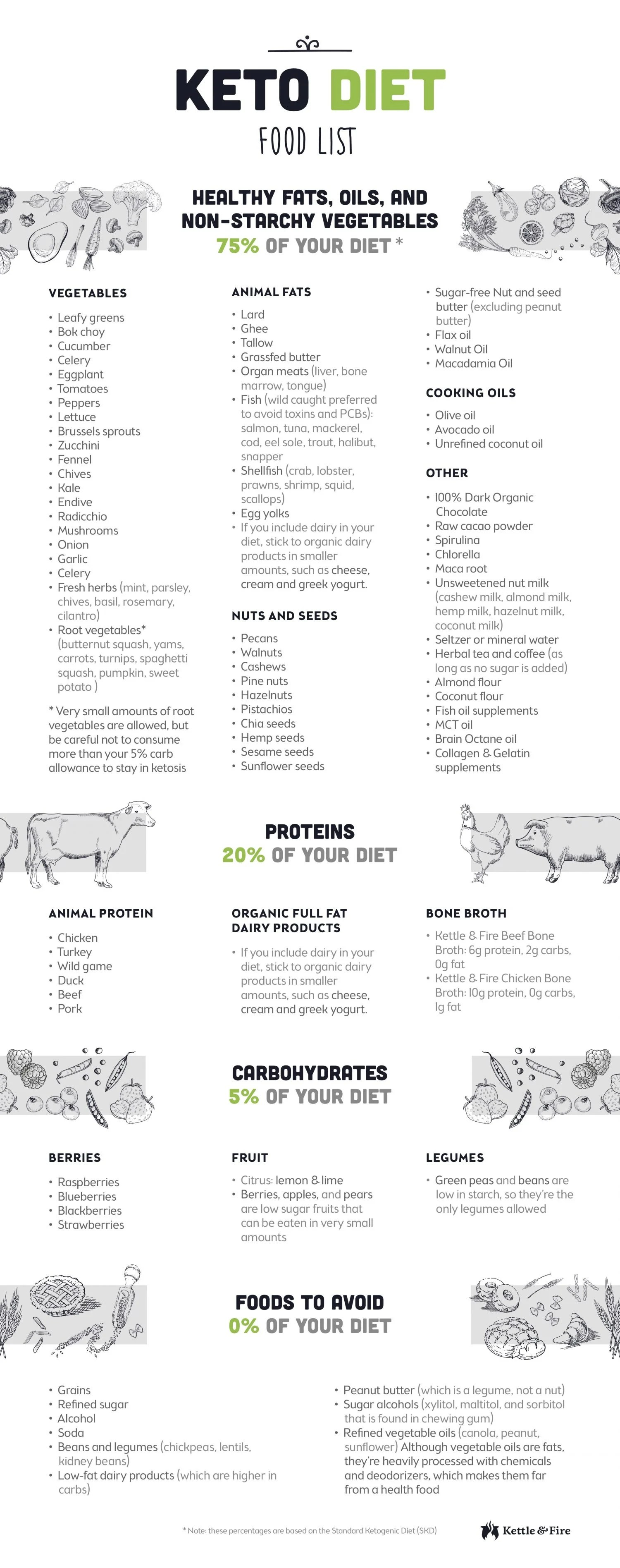81 Keto Food List For Ultimate Fat Burning Printable