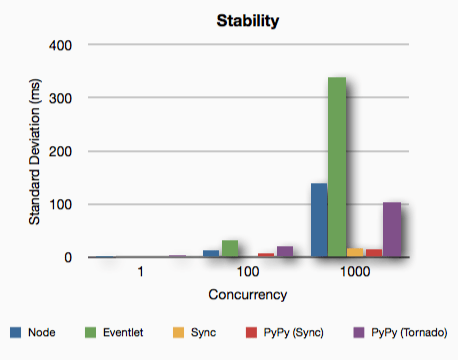 PYTHON VS  NODE VS  PYPY – Curiosity