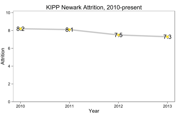 KIPP New Jersey's Network Attrition
