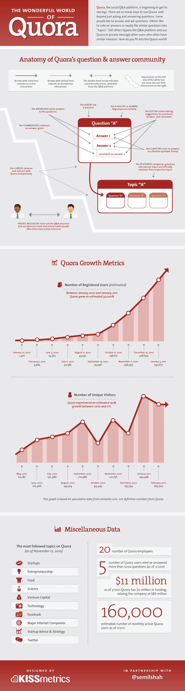the wonderful world of Quora