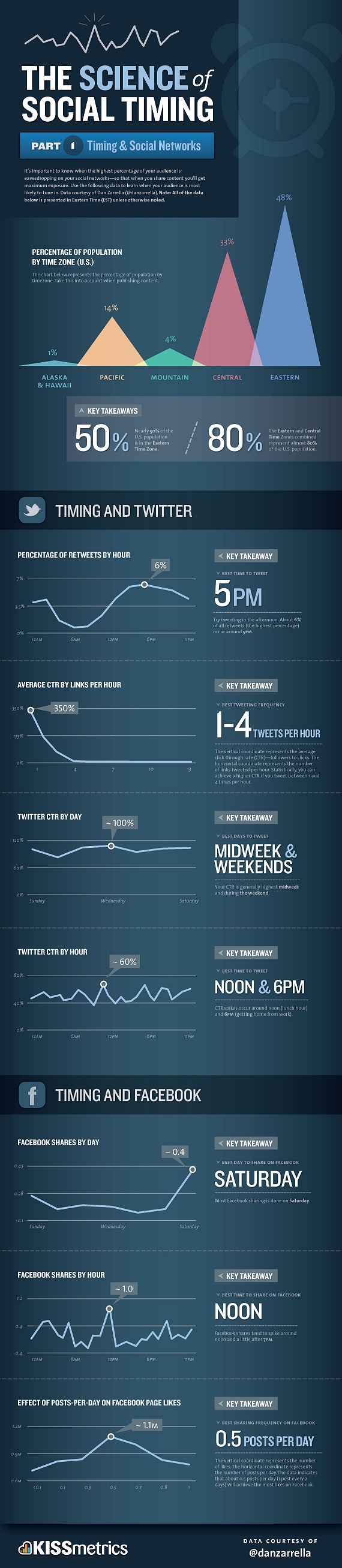 science of social timing social networks