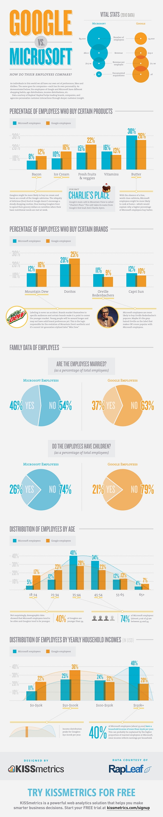Google vs. Microsoft: How Do Their Employees Compare