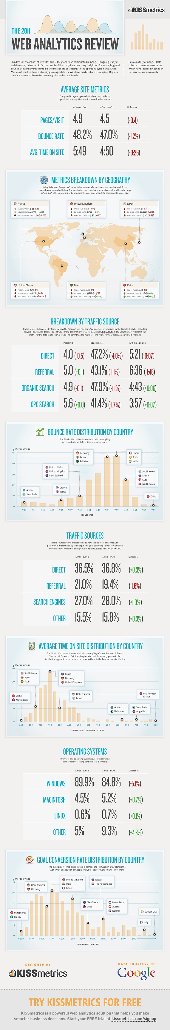 The 2011 Web Analytics Review
