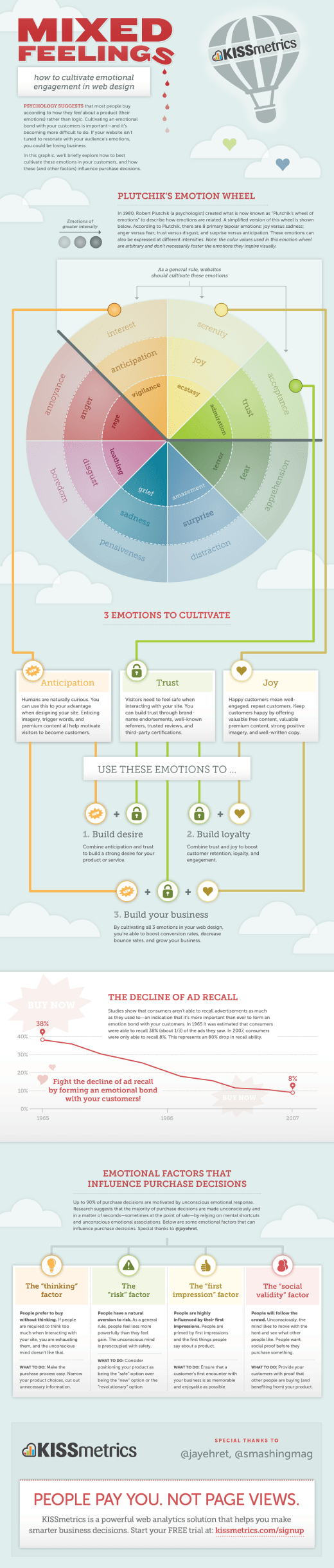 Mixed Feelings in Webdesign [Infographic]
