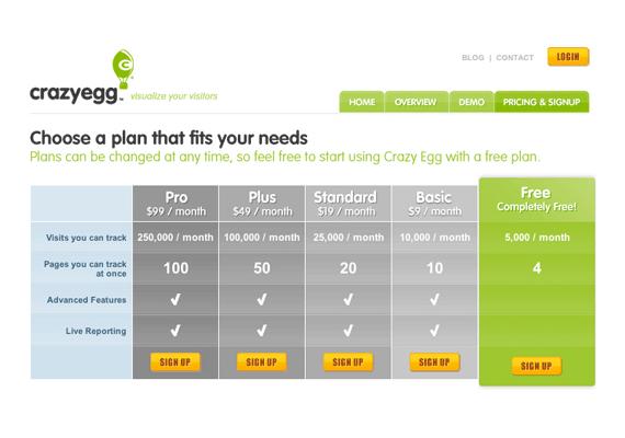 Crazyegg.com Original Pricing Page