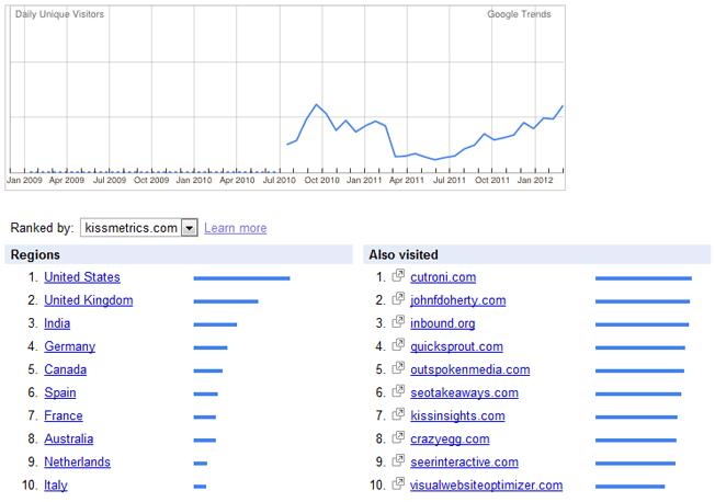 google trends information