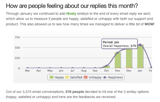 Buffer App Happiness Report