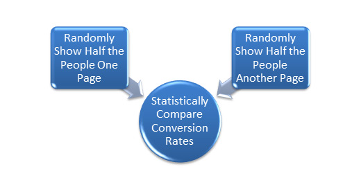 statistically compare conversion rates